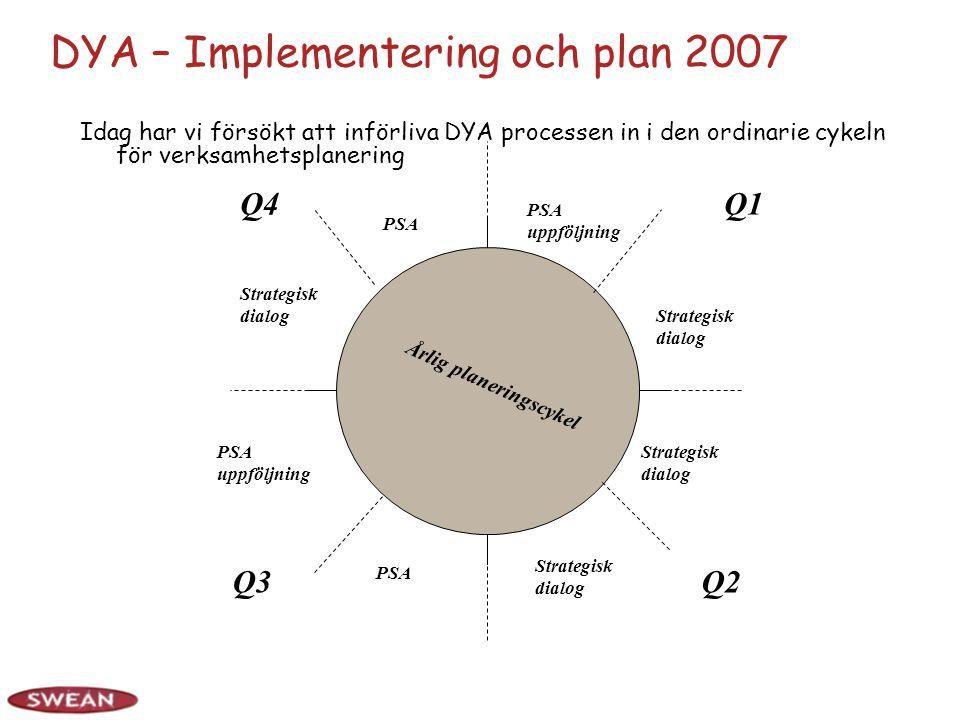 DYA – Implementering och plan 2007 Idag har vi försökt att införliva DYA processen in i den ordinarie cykeln för verksamhetsplanering Q1 Q2Q3 Q4 Årlig planeringscykel PSA uppföljning PSA Strategisk dialog PSA PSA uppföljning Strategisk dialog