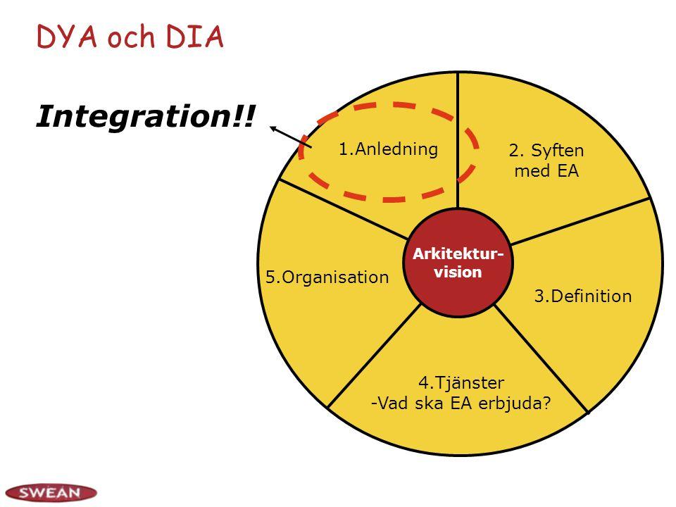 DYA och DIA 2. Syften med EA 3.Definition 4.Tjänster -Vad ska EA erbjuda.