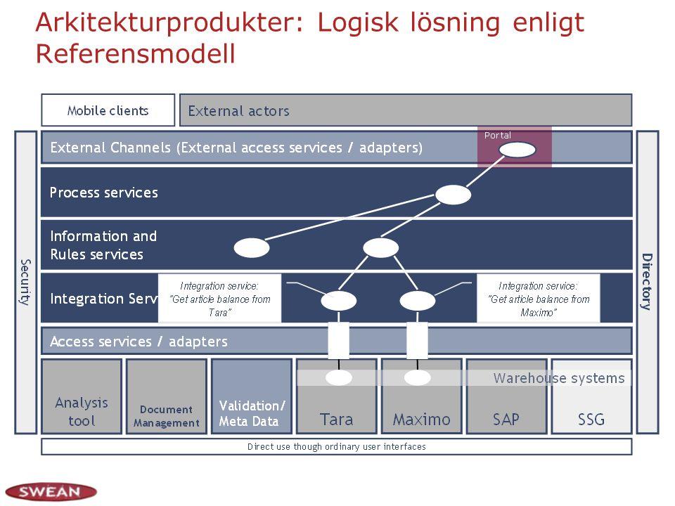 Arkitekturprodukter: Logisk lösning enligt Referensmodell