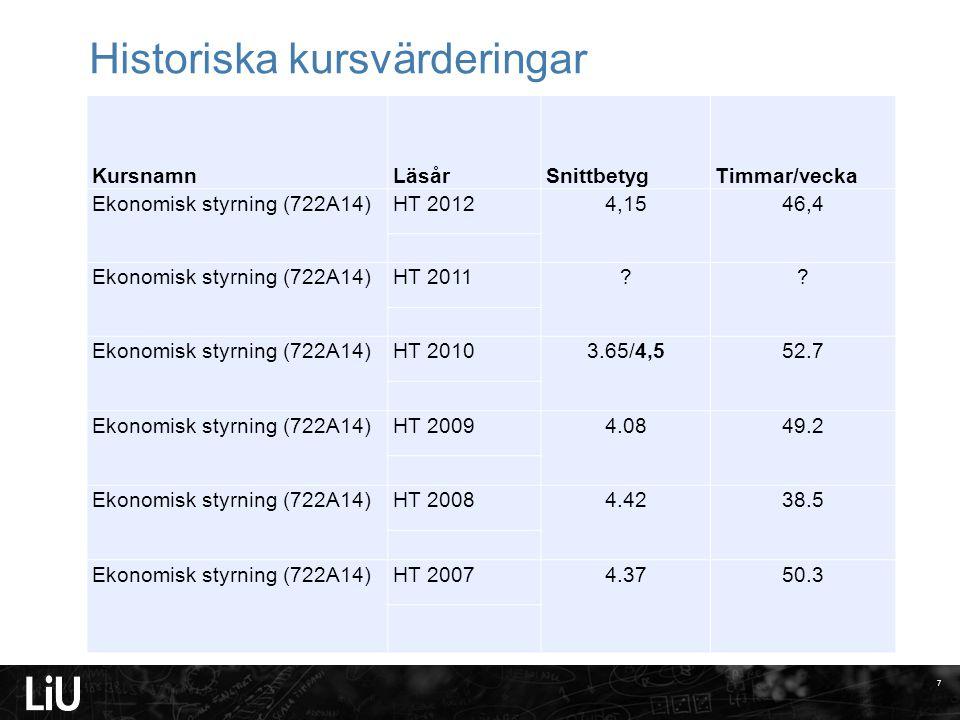 7 Historiska kursvärderingar KursnamnLäsårSnittbetygTimmar/vecka Ekonomisk styrning (722A14) HT 2012 4,1546,4 Ekonomisk styrning (722A14)HT 2011?.