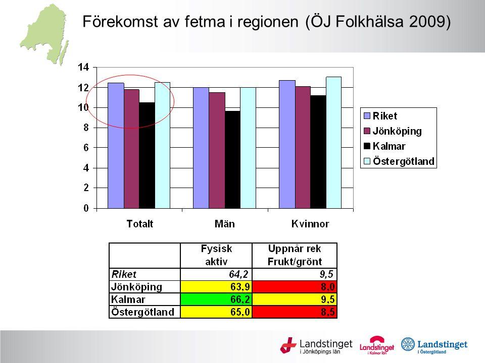 Förekomst av fetma i regionen (ÖJ Folkhälsa 2009)