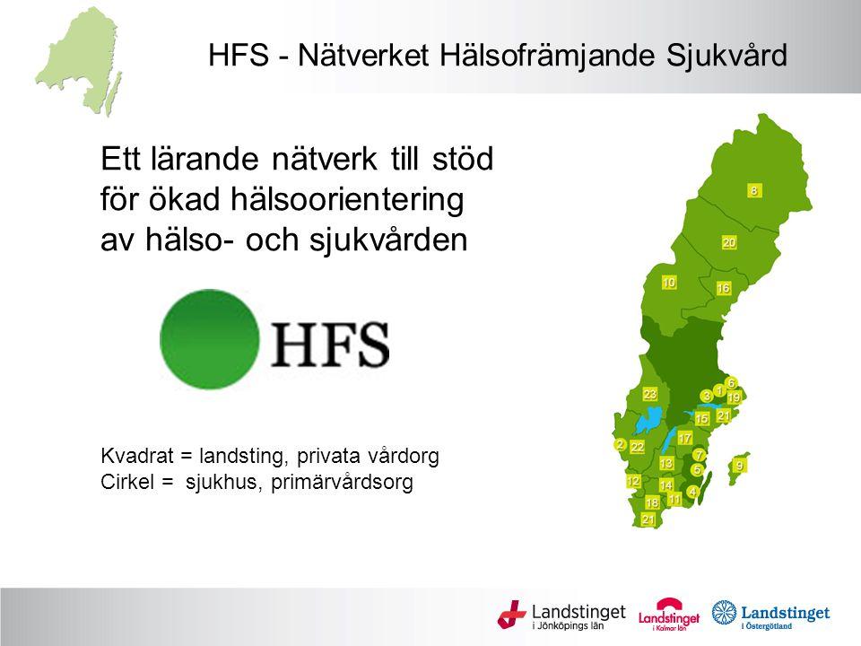 HFS - Nätverket Hälsofrämjande Sjukvård Ett lärande nätverk till stöd för ökad hälsoorientering av hälso- och sjukvården Kvadrat = landsting, privata vårdorg Cirkel = sjukhus, primärvårdsorg