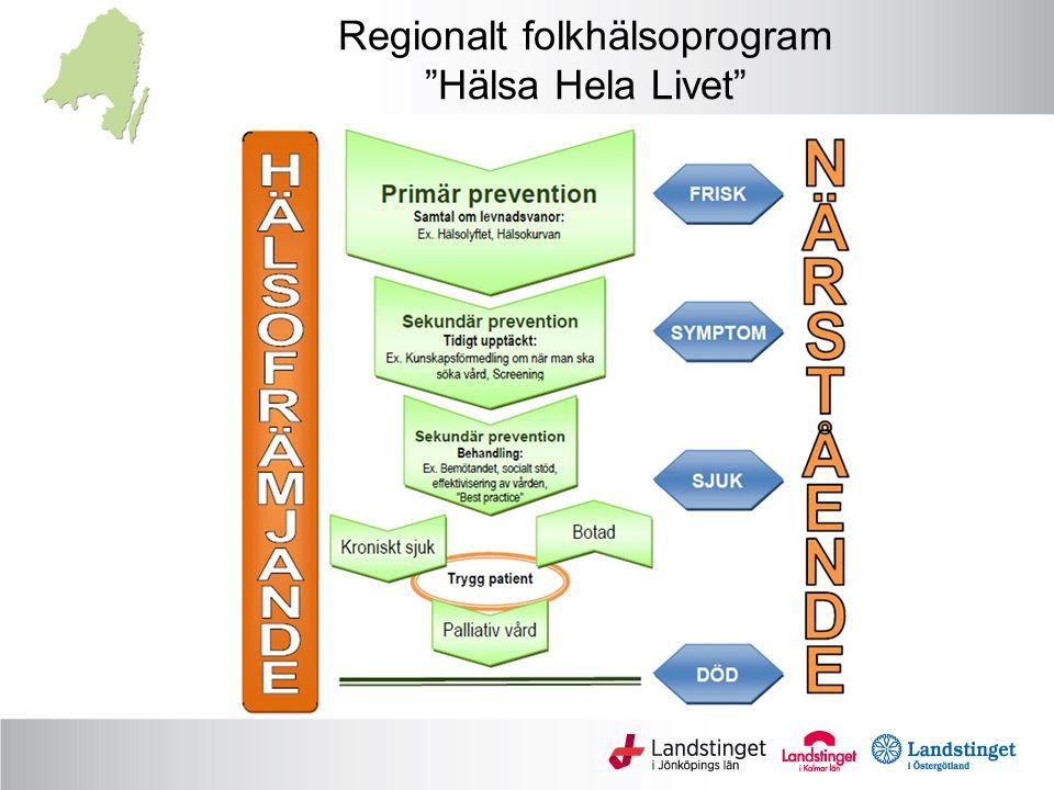 Regionalt folkhälsoprogram Hälsa Hela Livet