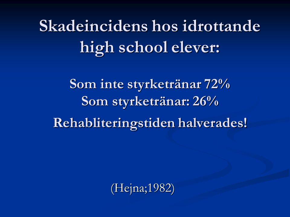 Skadeincidens hos idrottande high school elever: Som inte styrketränar 72% Som styrketränar: 26% Rehabliteringstiden halverades! (Hejna;1982)