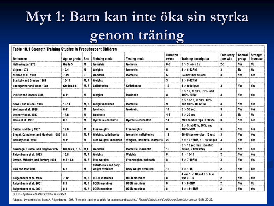 Bra styrketräning för barn resulterar i: Förbättring av prestationen (styrka, explosivitet, styrkeuthållighet) Förbättring av prestationen (styrka, explosivitet, styrkeuthållighet) Minskning av skador Minskning av skador Ökad aktivitetsgrad Ökad aktivitetsgrad Större möjlighet till styrkeökningar vid vuxen ålder Större möjlighet till styrkeökningar vid vuxen ålder Bättre muskelbalans Bättre muskelbalans