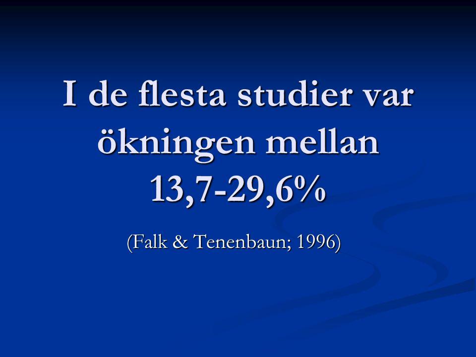 I de flesta studier var ökningen mellan 13,7-29,6% (Falk & Tenenbaun; 1996)