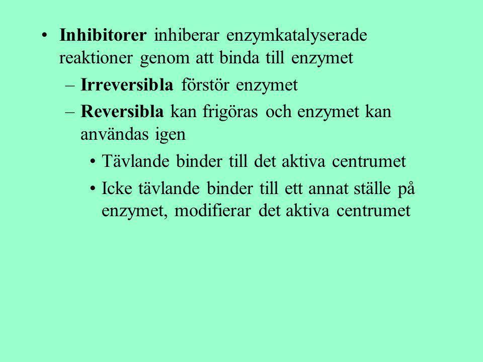 Inhibitorer inhiberar enzymkatalyserade reaktioner genom att binda till enzymet –Irreversibla förstör enzymet –Reversibla kan frigöras och enzymet kan