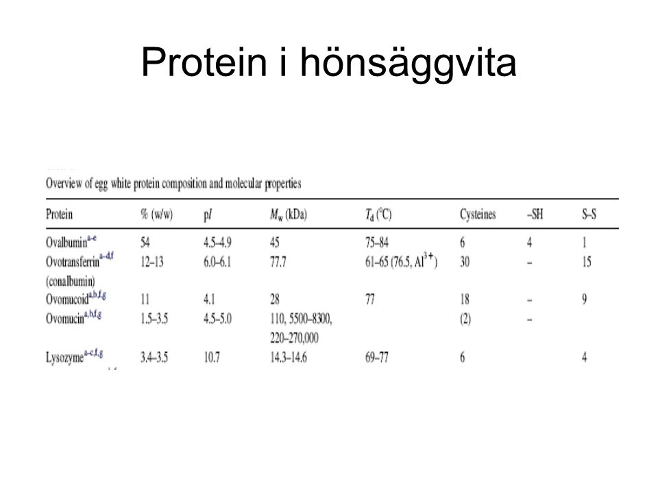 Protein i hönsäggvita