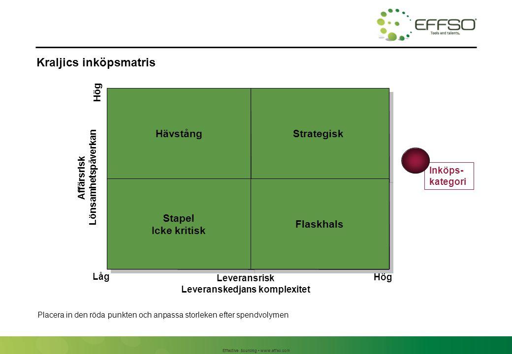 Effective Sourcing www.effso.com Leveransrisk Leveranskedjans komplexitet Affärsrisk Lönsamhetspåverkan Låg Hög Inköps- kategori LH HL HH LL Stapel Ic