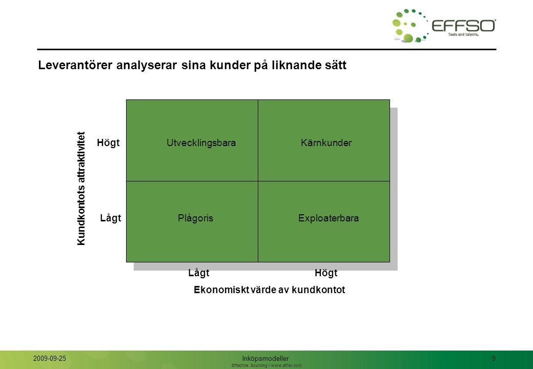 Effective Sourcing www.effso.com Inköpsmodeller9 2009-09-25 Leverantörer analyserar sina kunder på liknande sätt PlågorisExploaterbara Utvecklingsbara