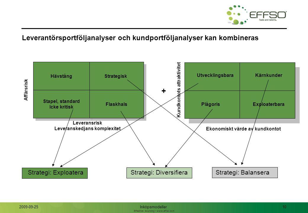 Effective Sourcing www.effso.com Inköpsmodeller10 2009-09-25 Leverantörsportföljanalyser och kundportföljanalyser kan kombineras PlågorisExploaterbara