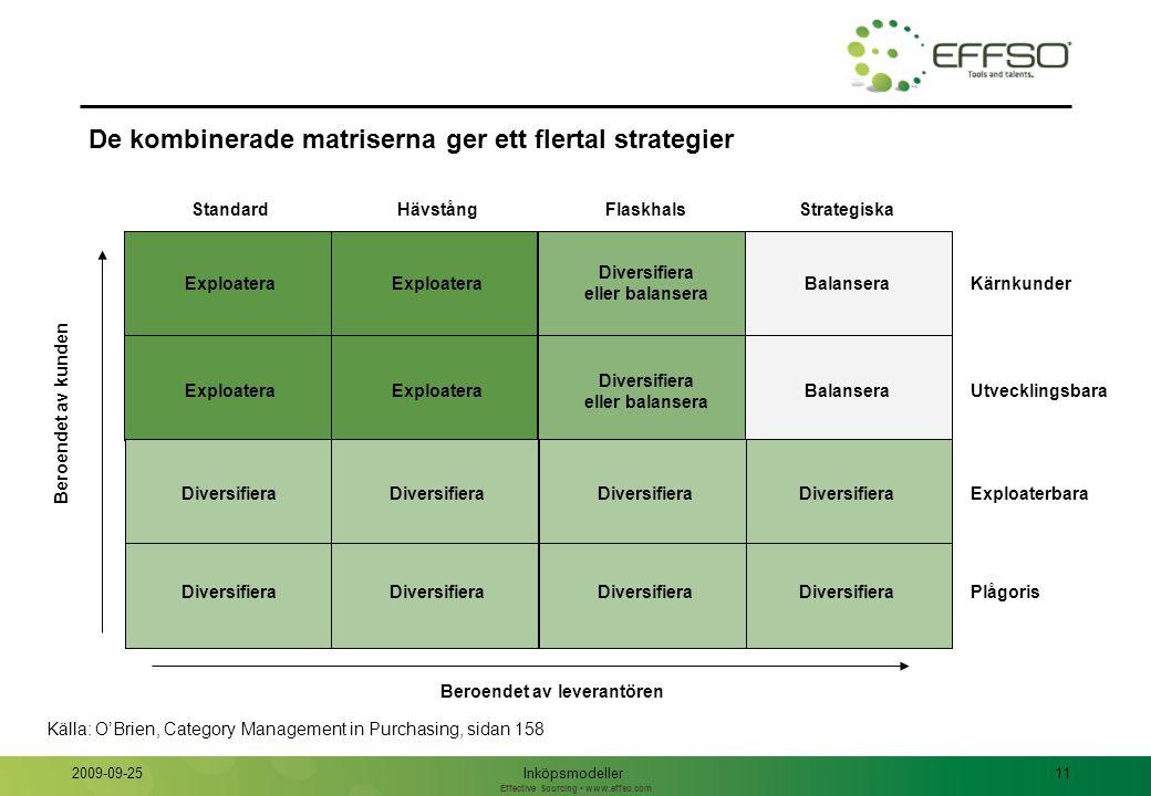 Effective Sourcing www.effso.com Inköpsmodeller11 2009-09-25 De kombinerade matriserna ger ett flertal strategier Beroendet av leverantören Exploatera