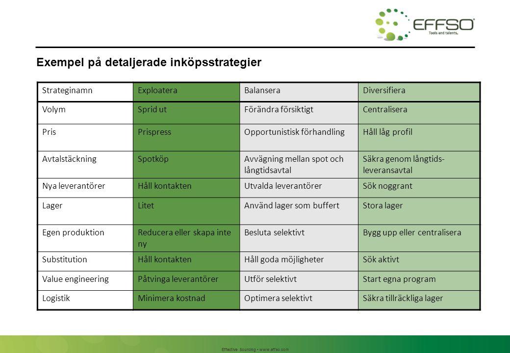 Effective Sourcing www.effso.com Exempel på detaljerade inköpsstrategier StrateginamnExploateraBalanseraDiversifiera VolymSprid utFörändra försiktigtC