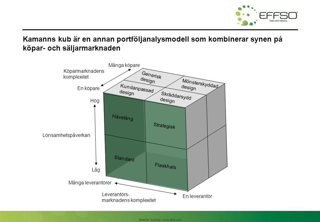 Effective Sourcing www.effso.com Kamanns kub är en annan portföljanalysmodell som kombinerar synen på köpar- och säljarmarknaden Hävstång Standard Fla