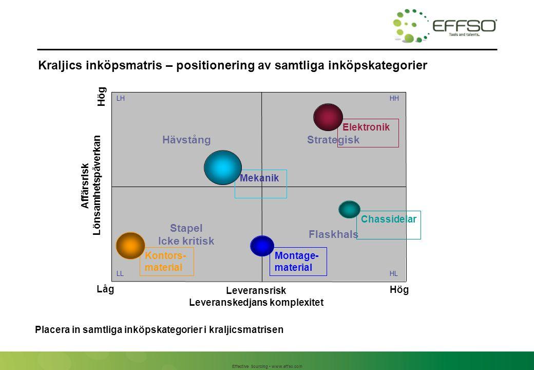 Effective Sourcing www.effso.com Flaskhals Stapel Icke kritisk StrategiskHävstång Låg Hög Elektronik LH HL HH LL Mekanik Chassidelar Montage- material