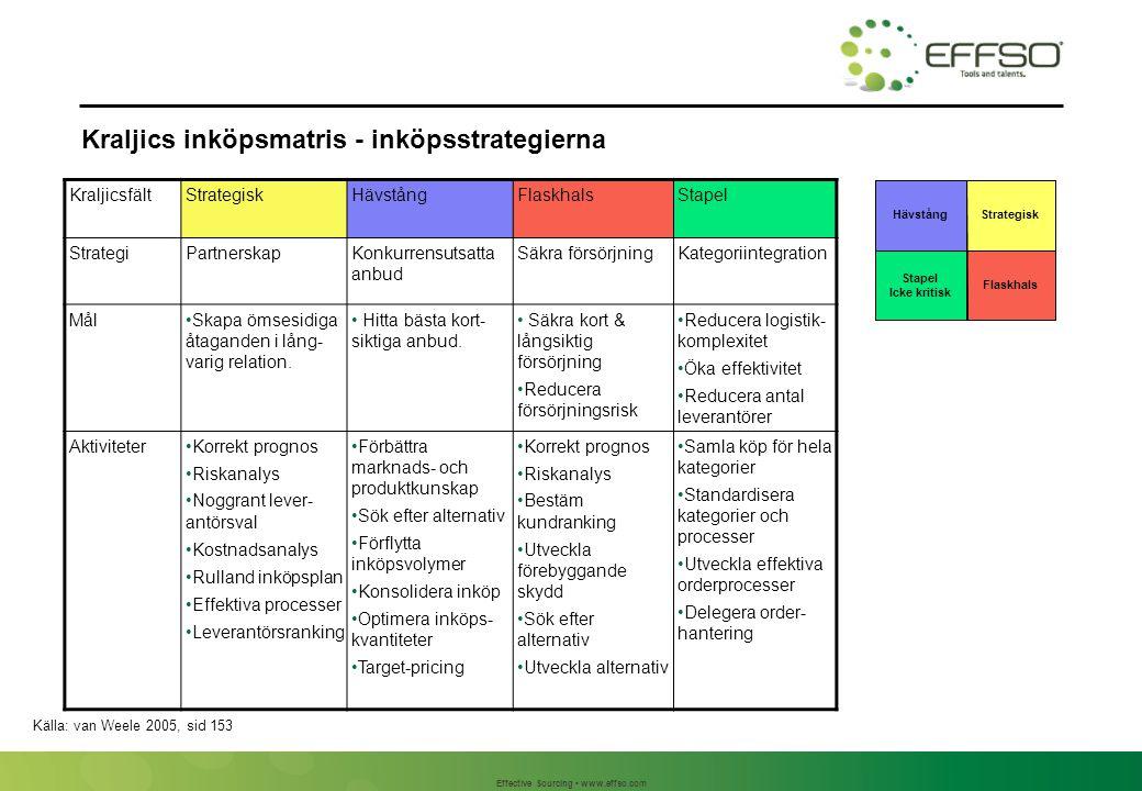 Effective Sourcing www.effso.com Kraljics inköpsmatris - inköpsstrategierna KraljicsfältStrategiskHävstångFlaskhalsStapel StrategiPartnerskapKonkurren