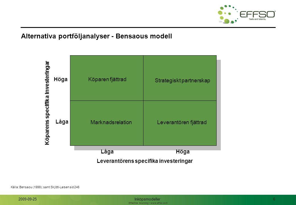 Effective Sourcing www.effso.com Inköpsmodeller6 2009-09-25 Alternativa portföljanalyser - Bensaous modell MarknadsrelationLeverantören fjättrad Köpar