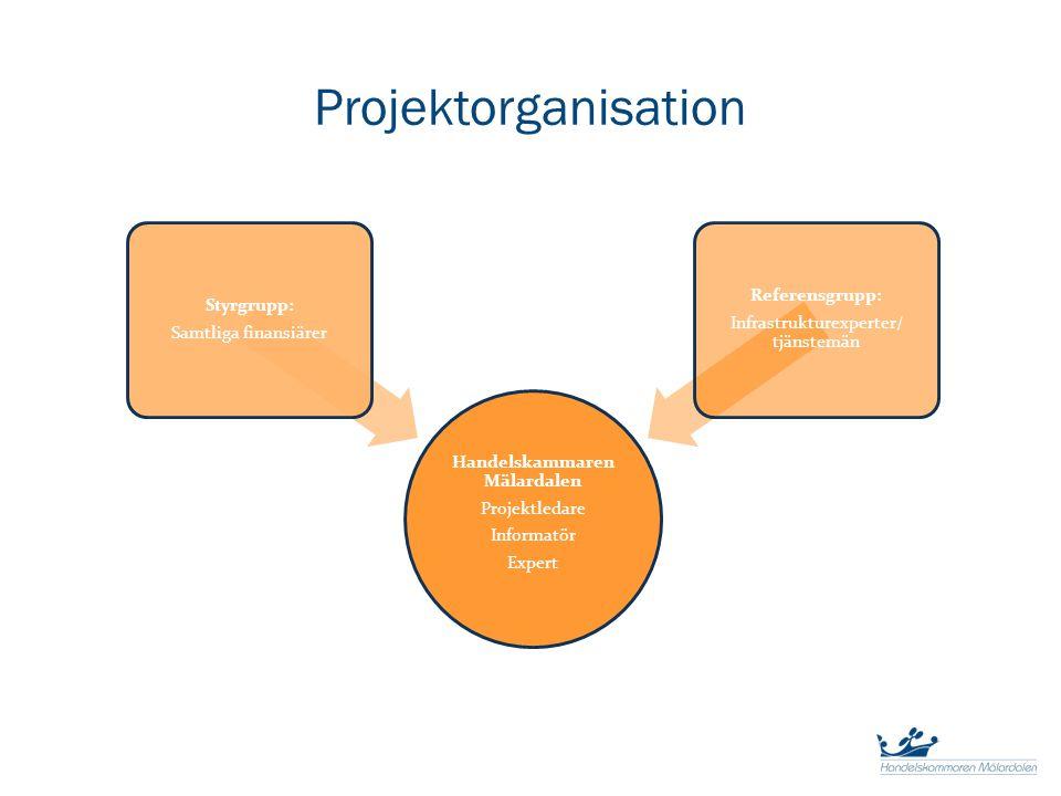 Projektorganisation Handelskammaren Mälardalen Projektledare Informatör Expert Styrgrupp: Samtliga finansiärer Referensgrupp: Infrastrukturexperter/ t