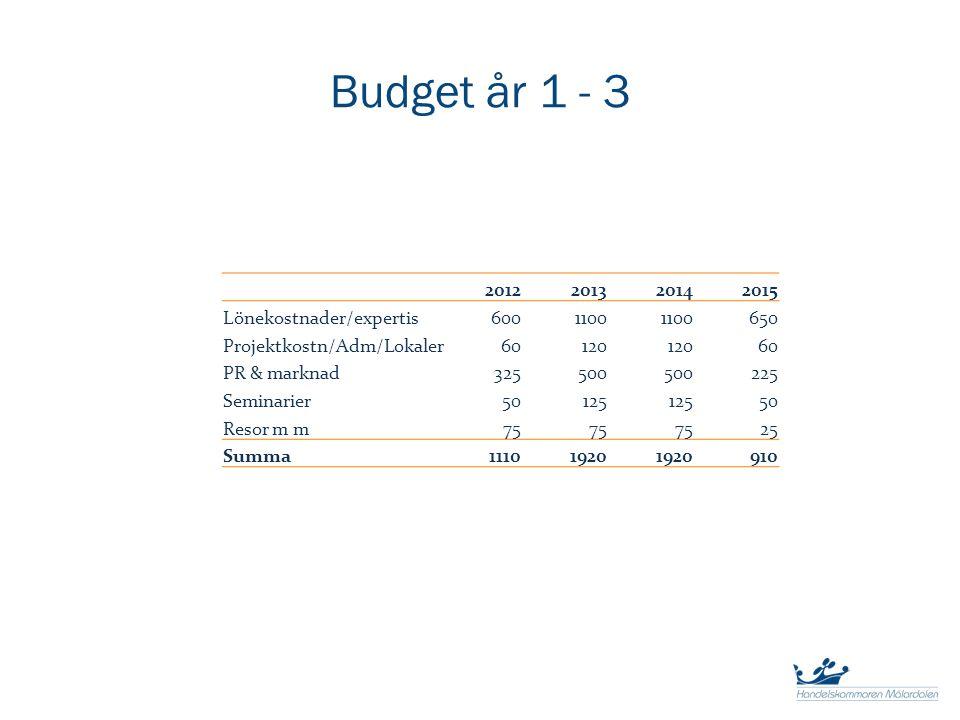 Budget år 1 - 3 2012201320142015 Lönekostnader/expertis6001100 650 Projektkostn/Adm/Lokaler60120 60 PR & marknad325500 225 Seminarier50125 50 Resor m