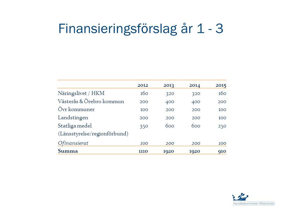 Finansieringsförslag år 1 - 3 2012201320142015 Näringslivet / HKM160320 160 Västerås & Örebro kommun200400 200 Övr kommuner100200 100 Landstingen200 1
