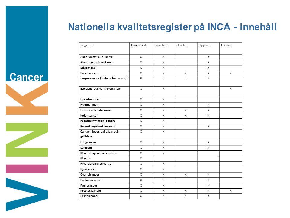 Nationella kvalitetsregister på INCA - innehåll RegisterDiagnostikPrim behOnk behUppföljnLivskval Akut lymfatisk leukemiXXX Akut myeloisk leukemiXXX B