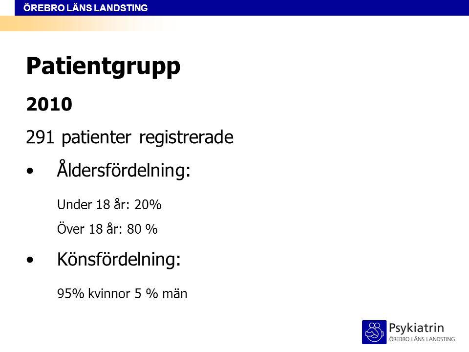 ÖREBRO LÄNS LANDSTING Patientgrupp 2010 291 patienter registrerade Åldersfördelning: Under 18 år: 20% Över 18 år: 80 % Könsfördelning: 95% kvinnor 5 %