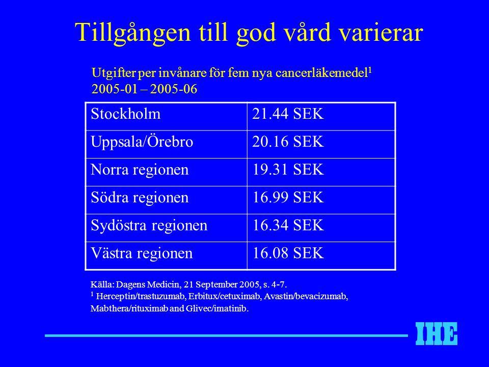 Tillgången till god vård varierar Stockholm21.44 SEK Uppsala/Örebro20.16 SEK Norra regionen19.31 SEK Södra regionen16.99 SEK Sydöstra regionen16.34 SE