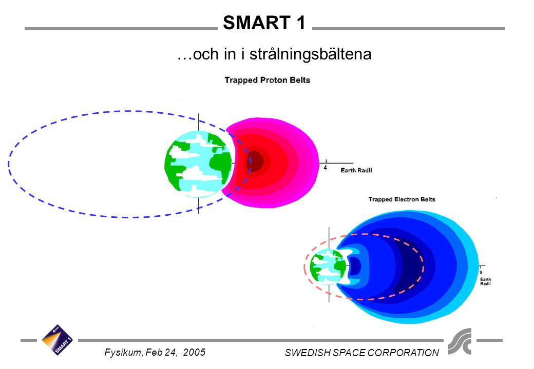 SMART 1 SWEDISH SPACE CORPORATION Fysikum, Feb 24, 2005 …och in i strålningsbältena