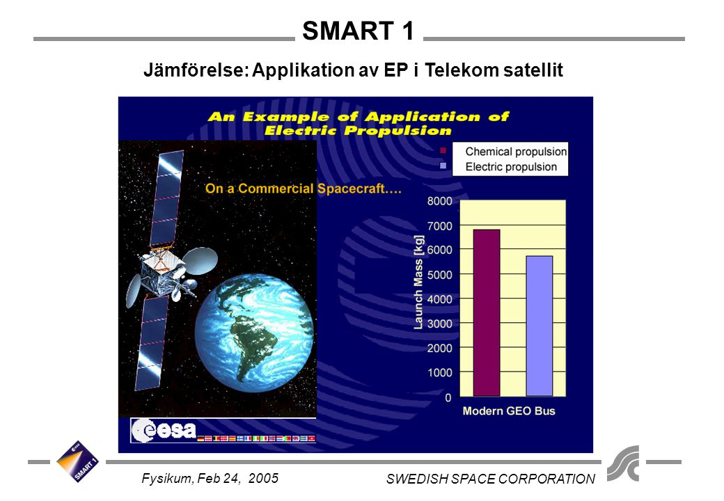 SMART 1 SWEDISH SPACE CORPORATION Fysikum, Feb 24, 2005 Launch with Ariane V into GTO Average EP thrust: 68 mN 415 days to reach lunar orbit Target orbit: 300 x 3000 km polar Launch mass: 367 kg 82 kg Xenon for Electric Propulsion providing 4000 m/s of  v Trajectory Developed by ESOC, ESA Mission Description: From Earth Orbit to Moon Orbit