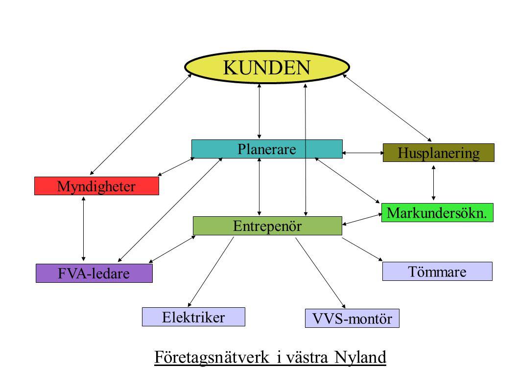 KUNDEN Planerare Entrepenör Myndigheter Husplanering FVA-ledare Tömmare Elektriker VVS-montör Företagsnätverk i västra Nyland Markundersökn.