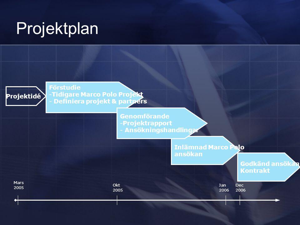 Projektplan Projektidé Förstudie -Tidigare Marco Polo Projekt - Definiera projekt & partners Godkänd ansökan Kontrakt Inlämnad Marco Polo ansökan Geno