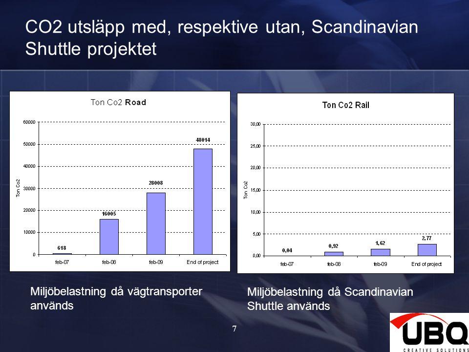 7 CO2 utsläpp med, respektive utan, Scandinavian Shuttle projektet Miljöbelastning då vägtransporter används Miljöbelastning då Scandinavian Shuttle a