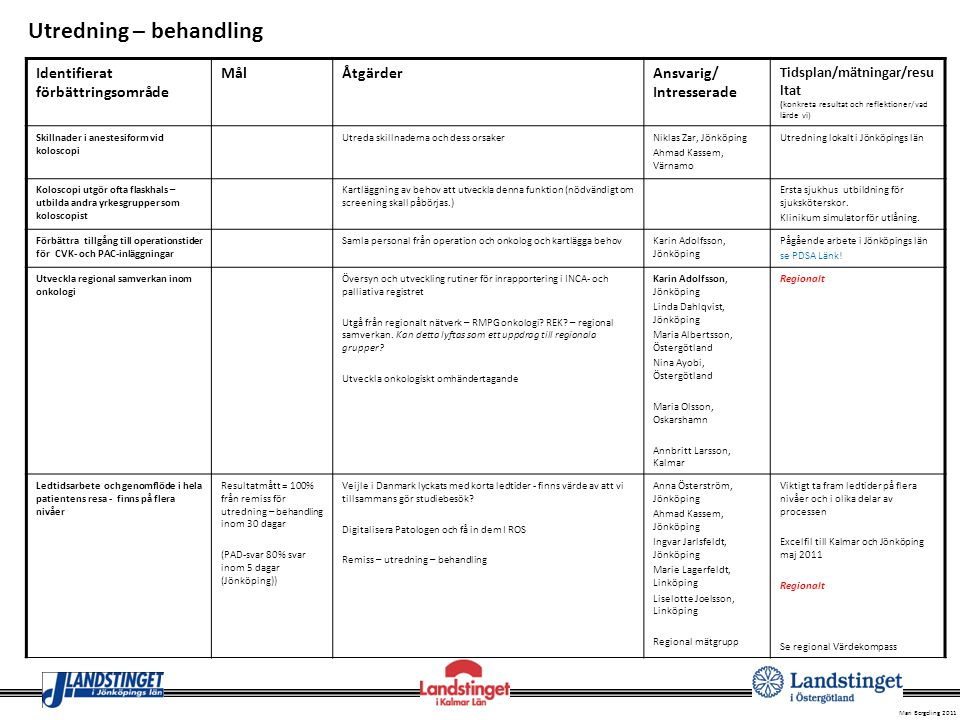 Mari Bergeling 2011 Identifierat förbättringsområde MålÅtgärderAnsvarig/ Intresserade Tidsplan/mätningar/resu ltat (konkreta resultat och reflektioner