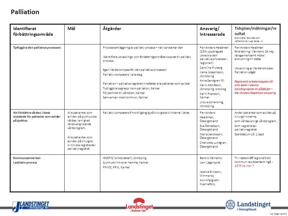 Mari Bergeling 2011 Identifierat förbättringsområde MålÅtgärderAnsvarig/ Intresserade Tidsplan/mätningar/re sultat (konkreta resultat och reflektioner
