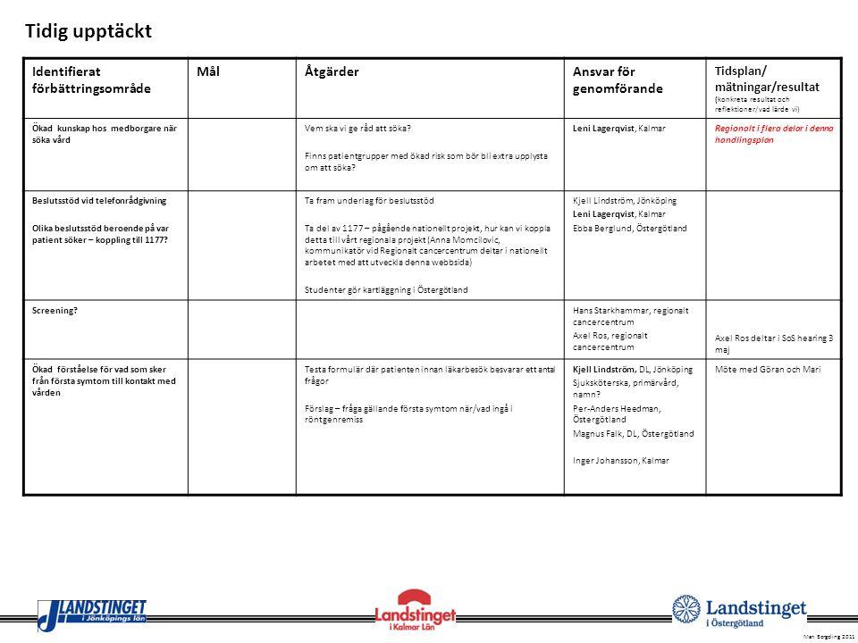 Mari Bergeling 2011 Tidig upptäckt Identifierat förbättringsområde MålÅtgärderAnsvar för genomförande Tidsplan/ mätningar/resultat (konkreta resultat