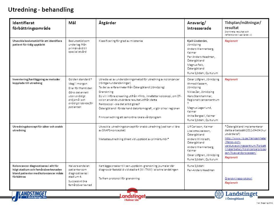 Mari Bergeling 2011 Identifierat förbättringsområde MålÅtgärderAnsvarig/ Intresserade Tidsplan/mätningar/ resultat (konkreta resultat och reflektioner/vad lärde vi) Implementera ERAS- konceptet/Fast-track Webbplats på Regionalt cancercentrum Följsamhet till %.