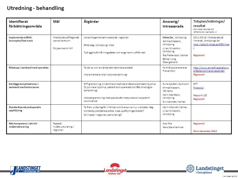 Mari Bergeling 2011 Identifierat förbättringsområde MålÅtgärderAnsvarig/ Intresserade Tidsplan/mätningar/resu ltat (konkreta resultat och reflektioner/vad lärde vi) Skillnader i anestesiform vid koloscopi Utreda skillnaderna och dess orsakerNiklas Zar, Jönköping Ahmad Kassem, Värnamo Utredning lokalt i Jönköpings län Koloscopi utgör ofta flaskhals – utbilda andra yrkesgrupper som koloscopist Kartläggning av behov att utveckla denna funktion (nödvändigt om screening skall påbörjas.) Ersta sjukhus utbildning för sjuksköterskor.