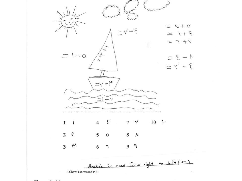 Svårigheter med matematikspråket Eva Norén (2006) LHS mer, mest, fler och flest cirka, ungefär, knappt, drygt, mitten, mittemellan, mellan längd, lägst och längst