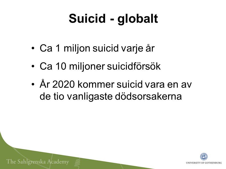 Suicid - globalt Ca 1 miljon suicid varje år Ca 10 miljoner suicidförsök År 2020 kommer suicid vara en av de tio vanligaste dödsorsakerna