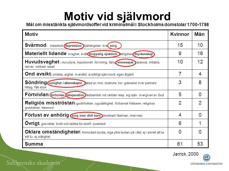 Motiv vid självmord Mål om misstänkta självmordsoffer vid kriminalmål i Stockholms domstolar 1700-1798 MotivKvinnorMän Svårmod : melankoli, depression, hjärtängslan, kval, sorg 1510 Materiellt lidande svaghet, svält, kroppslig sjukdom, fattigdom, dryckenskap 916 Huvudsvaghet : huvudyra, hypokondri, förvirring, fånig, sinnessjuk, paranoia, irritabla nerver, rubbad, raseri 1012 Ond avsikt : ondska, arghet, överdåd, avsiktligt självmord, egen åtgärd 74 Söndring : oenighet i äktenskapet, hatad av mor, hustruns hor, grämelse över partners tilltag, fått stryk 38 Förtvivlan : förtvivlan, desperation, ledsamhet vid världen resp.