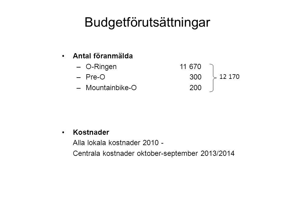 Budgetförutsättningar Antal föranmälda –O-Ringen 11 670 –Pre-O 300 –Mountainbike-O 200 Kostnader Alla lokala kostnader 2010 - Centrala kostnader oktober-september 2013/2014 12 170
