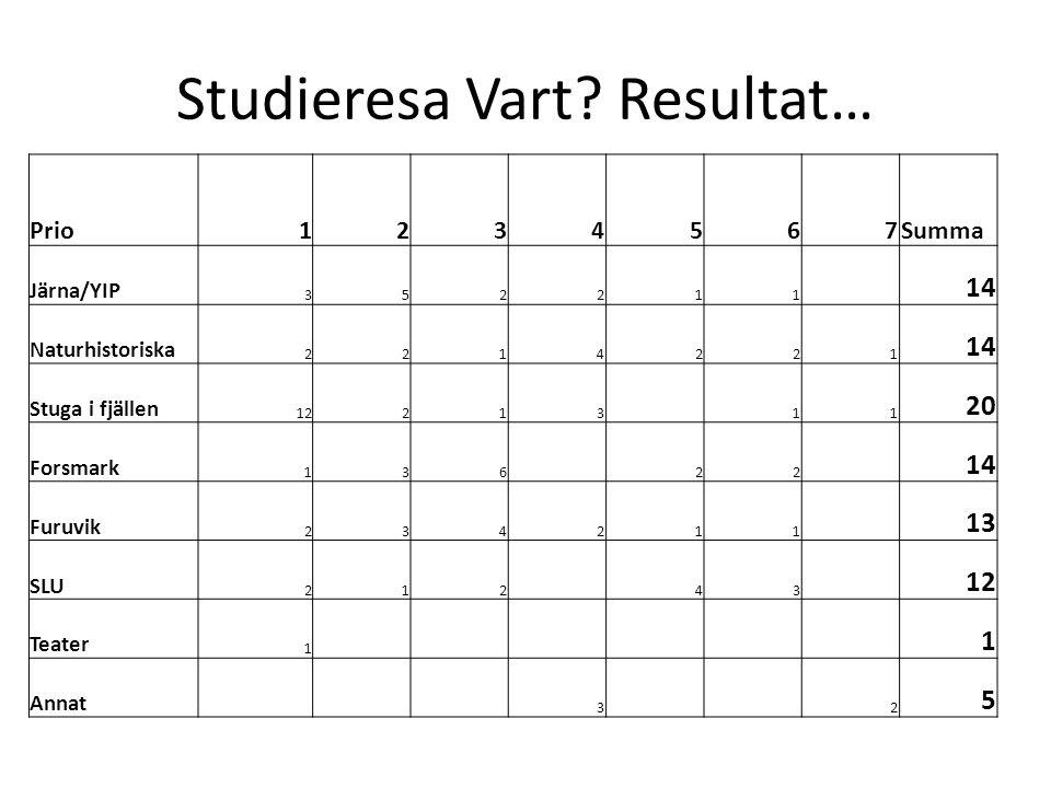Studieresa Vart? Resultat… Prio1234567Summa Järna/YIP 352211 14 Naturhistoriska 2214221 14 Stuga i fjällen 12213 11 20 Forsmark 136 22 14 Furuvik 2342