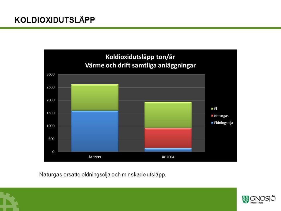 KOLDIOXIDUTSLÄPP Naturgas ersatte eldningsolja och minskade utsläpp.