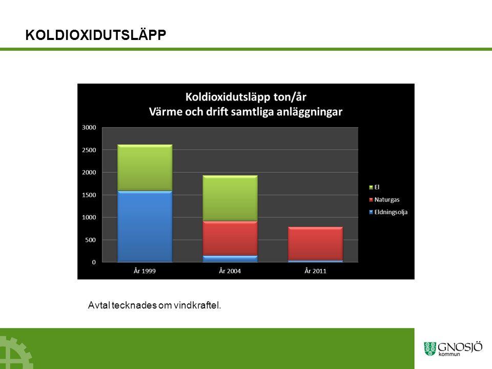 KOLDIOXIDUTSLÄPP Avtal om leverans av biogas i naturgasnätet.