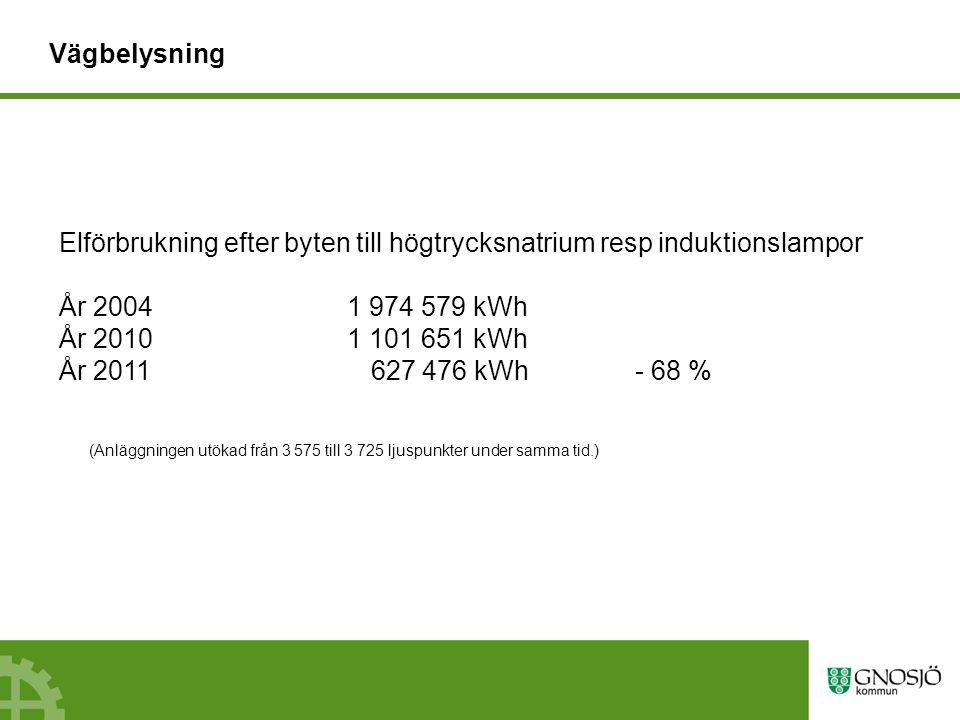 Vägbelysning Elförbrukning efter byten till högtrycksnatrium resp induktionslampor År 20041 974 579 kWh År 20101 101 651 kWh År 2011 627 476 kWh- 68 % (Anläggningen utökad från 3 575 till 3 725 ljuspunkter under samma tid.)