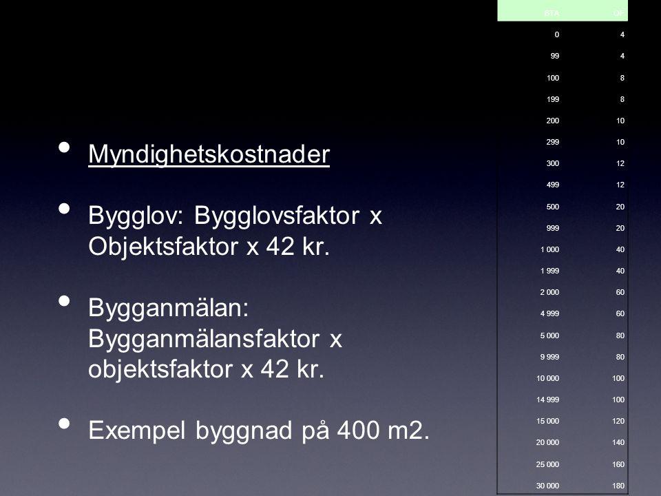 Myndighetskostnader Bygglov: Bygglovsfaktor x Objektsfaktor x 42 kr.