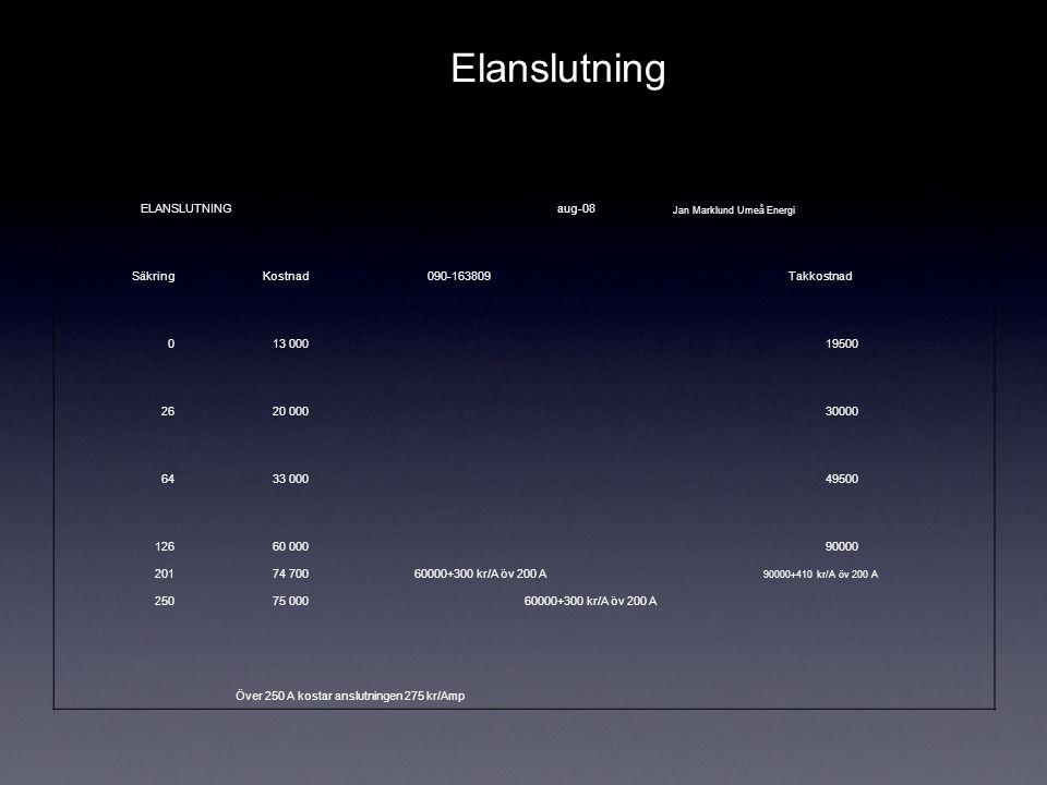 ELANSLUTNINGaug-08 Jan Marklund Umeå Energi SäkringKostnad090-163809Takkostnad 013 00019500 2620 00030000 6433 00049500 12660 00090000 20174 70060000+300 kr/A öv 200 A 90000+410 kr/A öv 200 A 25075 00060000+300 kr/A öv 200 A Över 250 A kostar anslutningen 275 kr/Amp Elanslutning