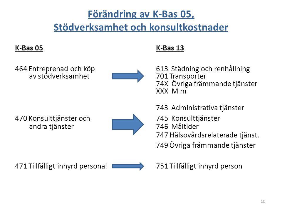 Förändring av K-Bas 05, Stödverksamhet och konsultkostnader K-Bas 05K-Bas 13 464 Entreprenad och köp613 Städning och renhållning av stödverksamhet701