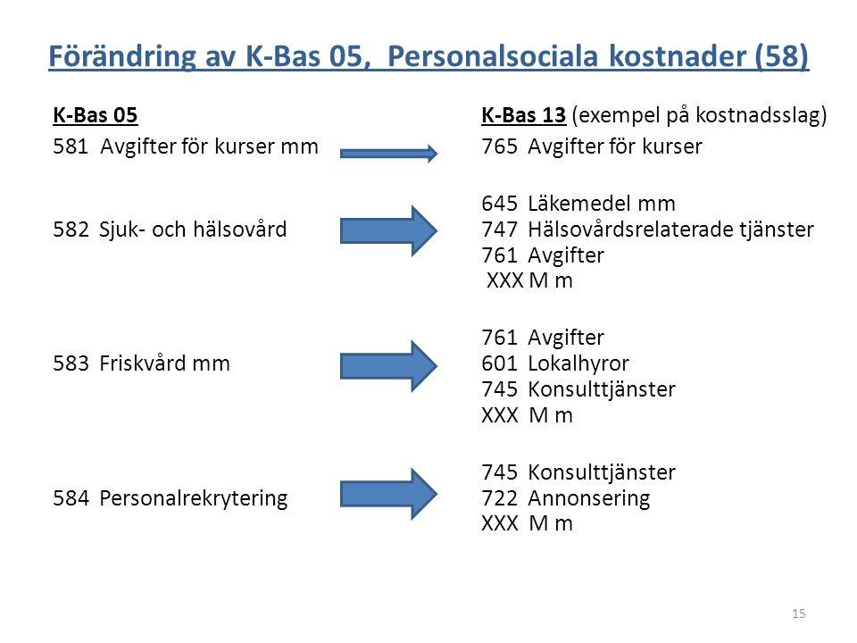 Förändring av K-Bas 05, Personalsociala kostnader (58) K-Bas 05K-Bas 13 (exempel på kostnadsslag) 581 Avgifter för kurser mm765 Avgifter för kurser 64