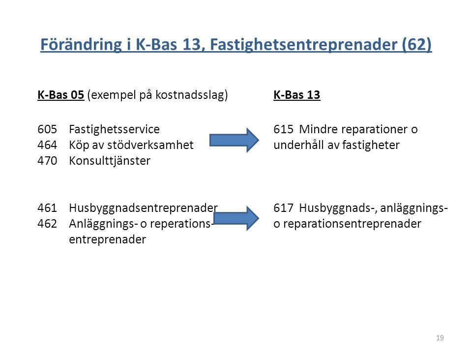 Förändring i K-Bas 13, Fastighetsentreprenader (62) K-Bas 05 (exempel på kostnadsslag) K-Bas 13 605Fastighetsservice615 Mindre reparationer o 464Köp a